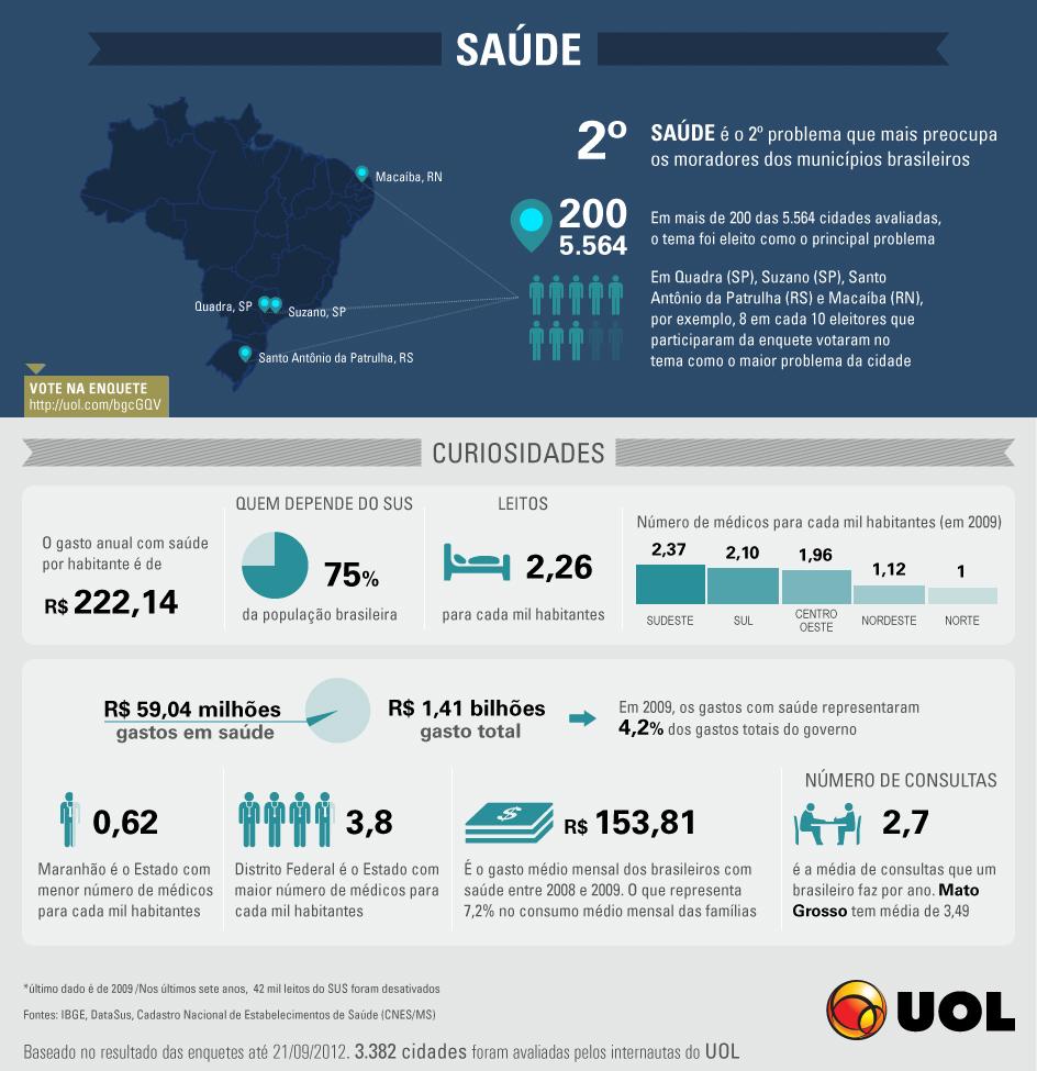 Clique para ampliar. Fonte do infográfico: Os principais problemas nas cidades (UOL/Eleições)