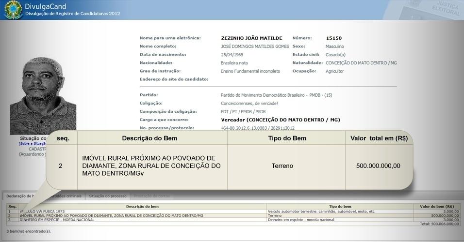 Candidato a vereador de Conceição do Mato Dentro (MG) pelo PMDB, Zezinho João Matilde também informou ao TSE que é dono de um terreno avaliado em R$ 500 milhões