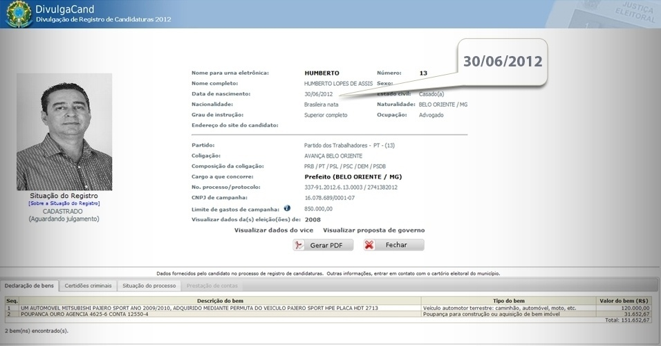 Humberto Lopes de Assis, candidato do PT à Prefeitura de Belo Oriente (MG), informou que sua data de nascimento é 30 de junho de 2012. O candidato nasceu para poder concorrer nas eleições