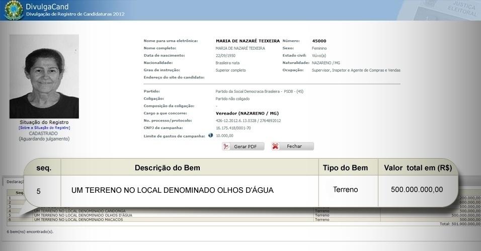 Maria de nazaré Teixeira, candidata a vereadora de Nazareno (MG) pelo PSDB, informa que seu único bem é um terreno de R$ 500 milhões na cidade Olhos D'Água, uma cidade do interior de Minas que tem menos de 10 mil habitantes