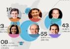 Líder nas pesquisas, Russomanno é o candidato que mais vai para as ruas - Arte/BOL