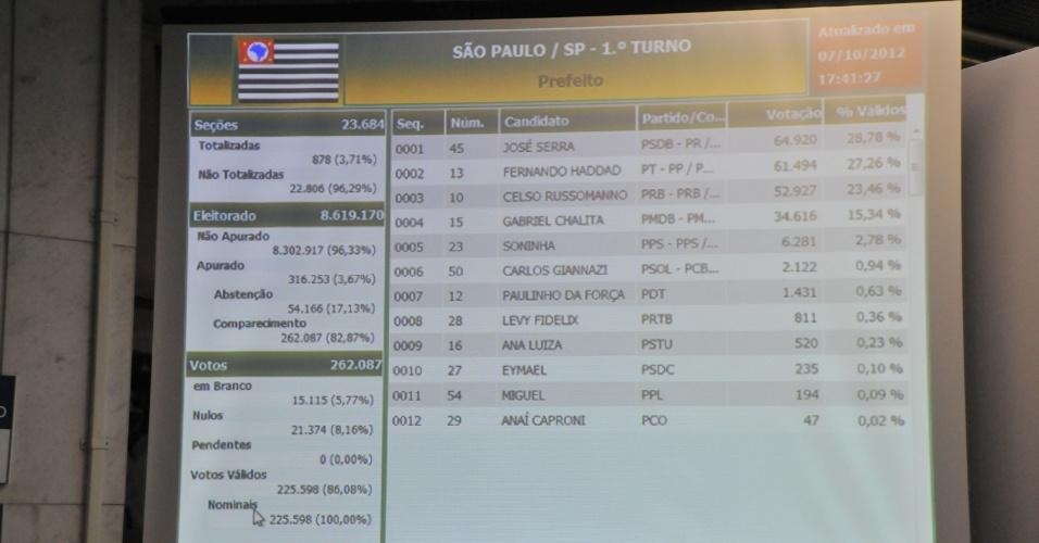7.out.2012 - Painel eletrônico no Tribunal Regional Eleitoral de São Paulo mostra os números das apurações dos votos para prefeito da cidade