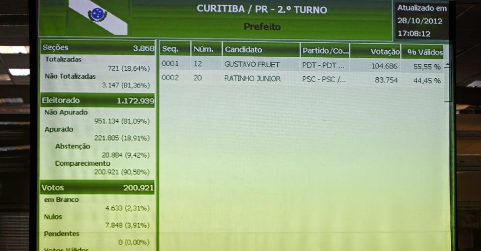 28.out.2012 - Painel mostra apuração de votos das urnas de Curitiba, no Tribunal Eleitoral. Gustavo Fruet (PDT) reverteu o resultado do primeiro turno e venceu a disputa pela Prefeitura de Curitiba