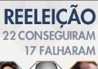 Quem são os prefeitos reeleitos nas maiores cidades brasileiras - Arte/UOL